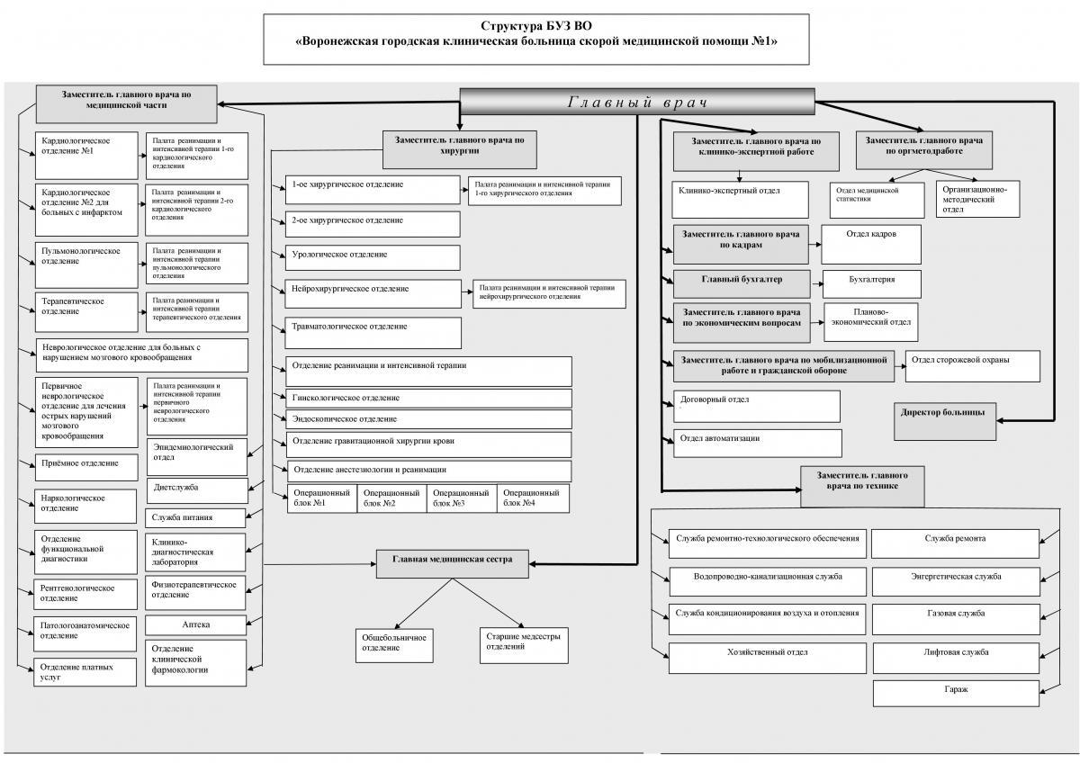 Неврологическое отделение схема